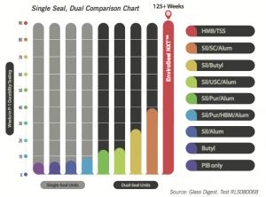 Seal Comparison Chart