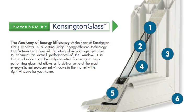 Anatomy of Energy Effeciency